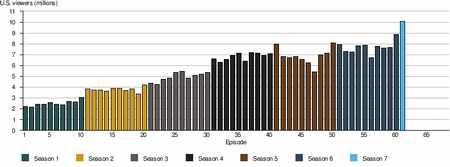 16 میلیون نفر فصل جدید Game of thrones را دیدند 1 16 میلیون نفر فصل جدید Game of thrones را دیدند