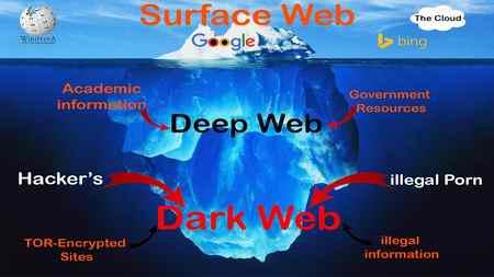 دارک وب چیست و نحوه ورود به دارک وب چگونه است ؟ 2 دارک وب چیست و نحوه ورود به دارک وب چگونه است ؟