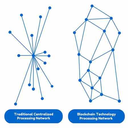 فناوری بلاک چین چیست با بیان ساده و مفهومی 2 فناوری بلاک چین چیست با بیان ساده و مفهومی
