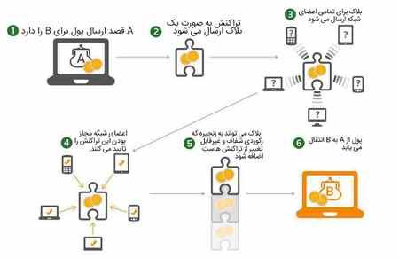 فناوری بلاک چین چیست با بیان ساده و مفهومی 3 فناوری بلاک چین چیست با بیان ساده و مفهومی