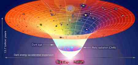 نظریه بیگ بنگ از کیست