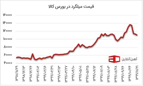 قیمت آهن نمودار 2