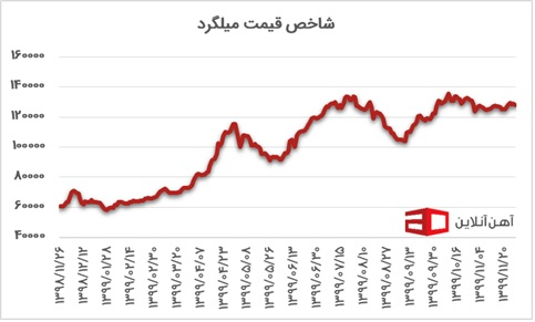 قیمت آهن نمودار 3