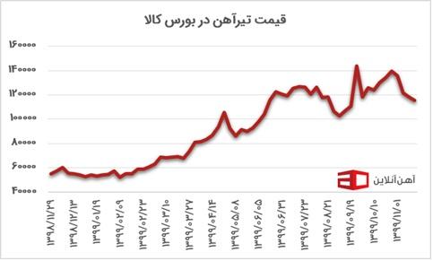 قیمت آهن نمودار 4