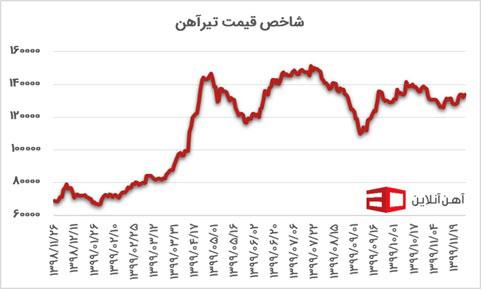 قیمت آهن نمودار 5
