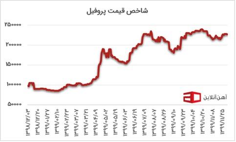 قیمت آهن نمودار 6